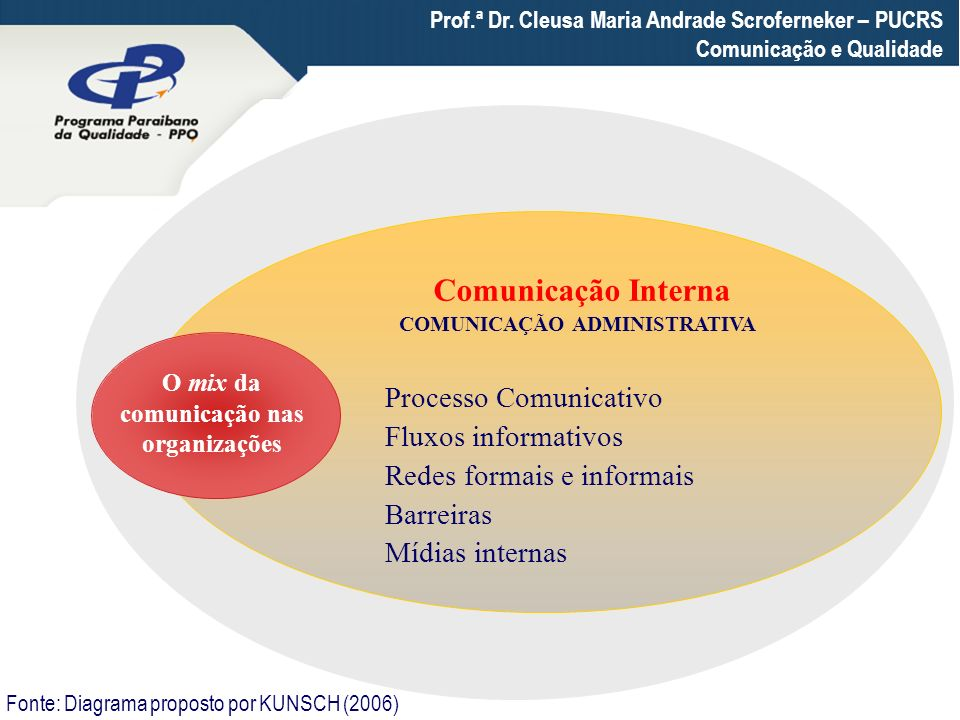 COMUNICAÇÃO ADMINISTRATIVA O mix da comunicação nas organizações