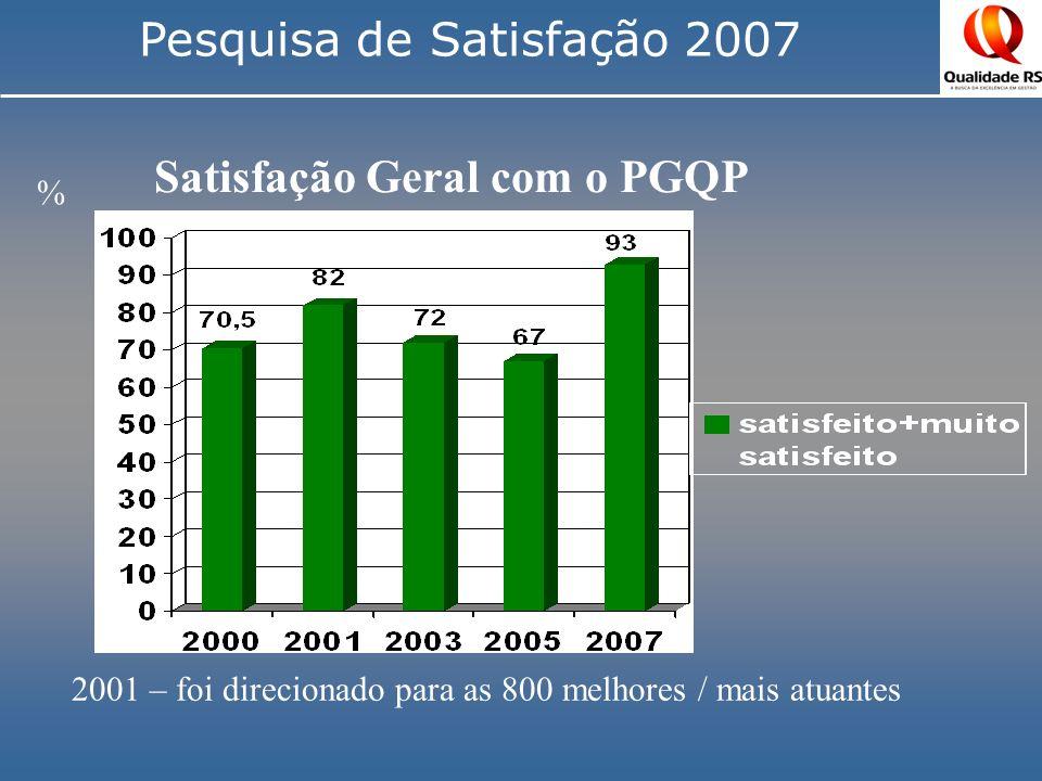 Satisfação Geral com o PGQP