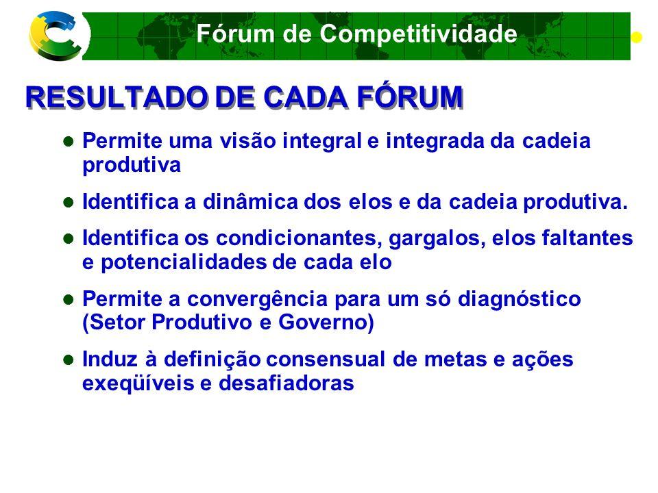 RESULTADO DE CADA FÓRUM