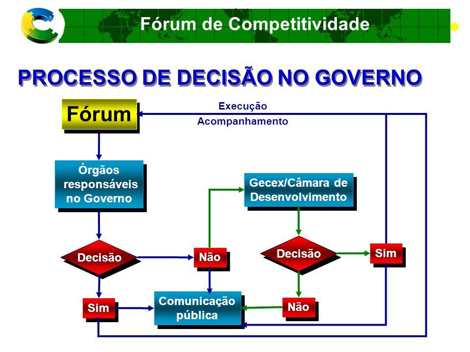 PROCESSO DE DECISÃO NO GOVERNO
