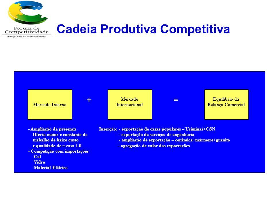 Cadeia Produtiva Competitiva