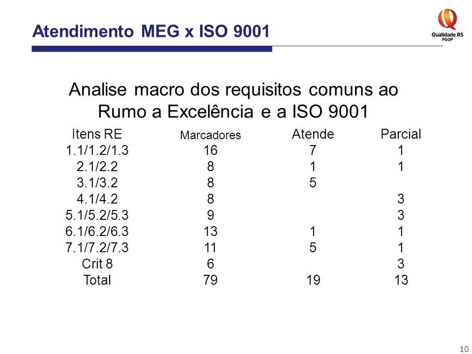 Analise macro dos requisitos comuns ao Rumo a Excelência e a ISO 9001