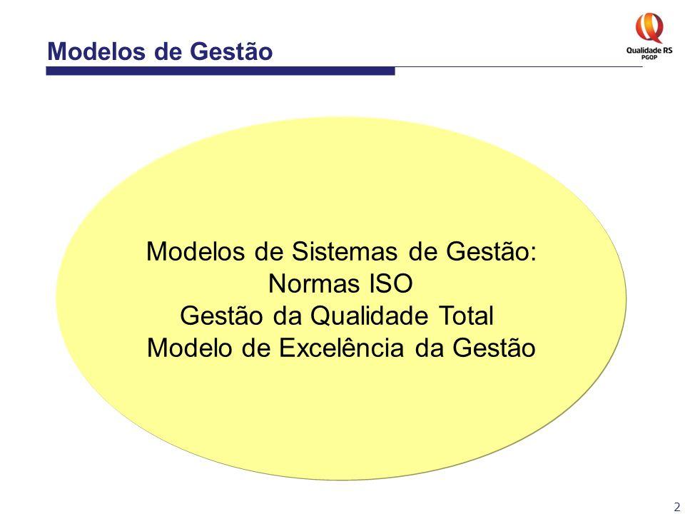 Modelos de Sistemas de Gestão: Normas ISO Gestão da Qualidade Total