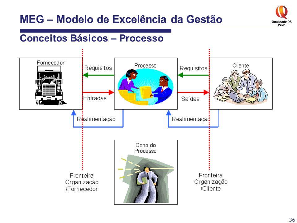 MEG – Modelo de Excelência da Gestão