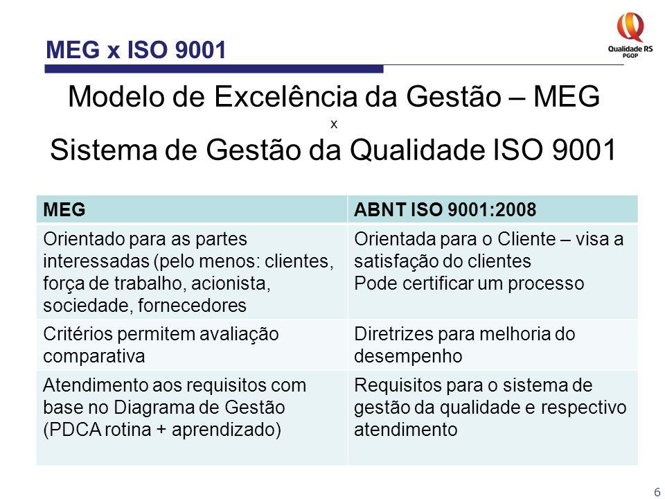 Modelo de Excelência da Gestão – MEG