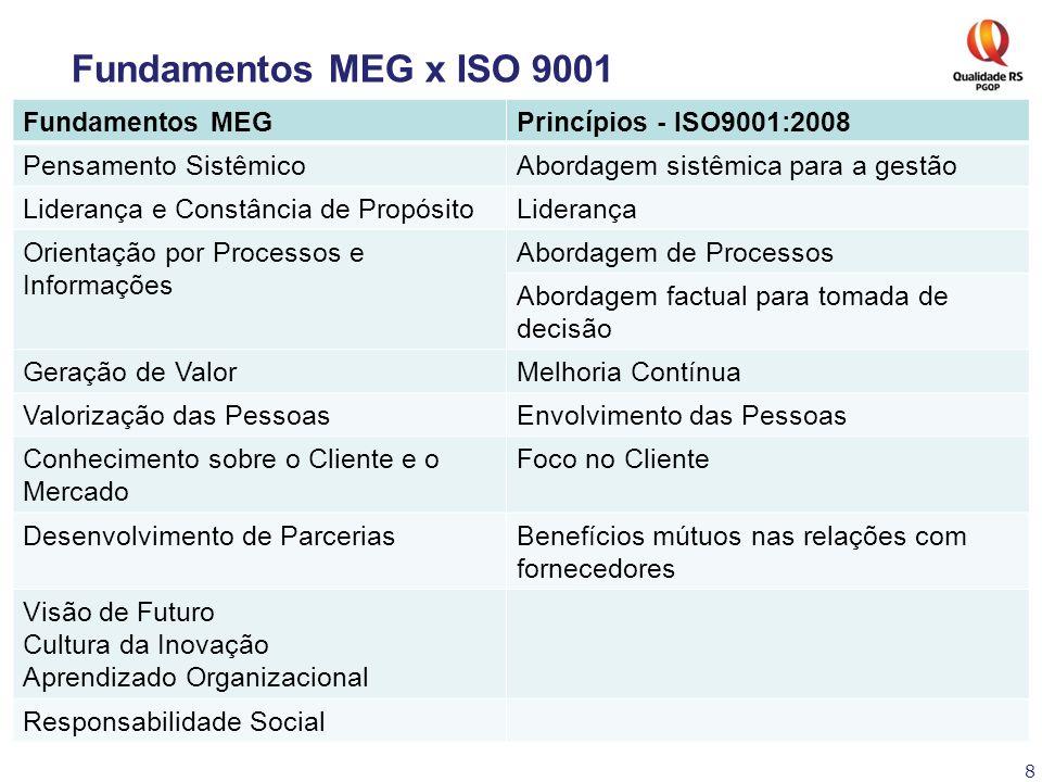 Fundamentos MEG x ISO 9001 Fundamentos MEG Princípios - ISO9001:2008
