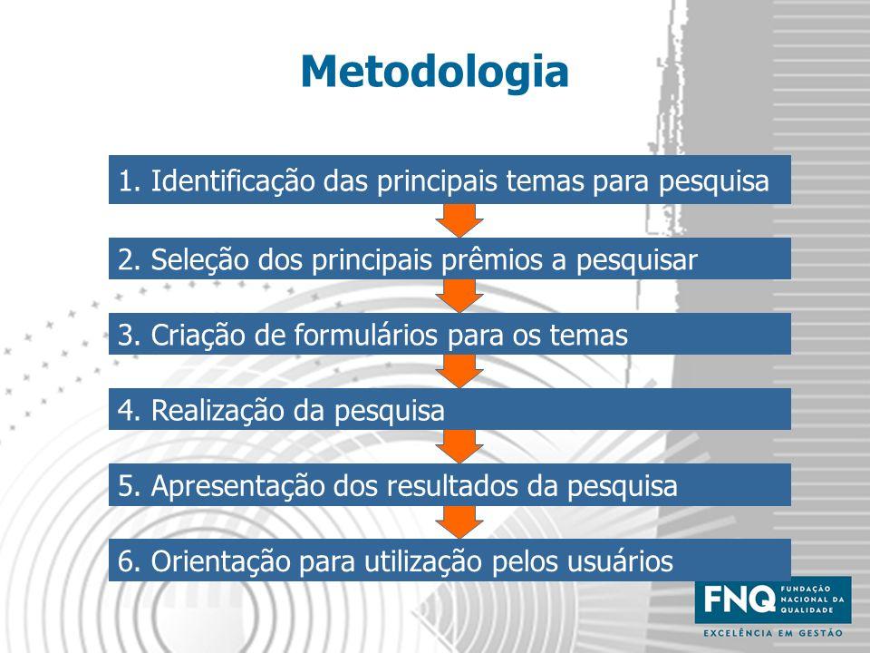 Metodologia 1. Identificação das principais temas para pesquisa