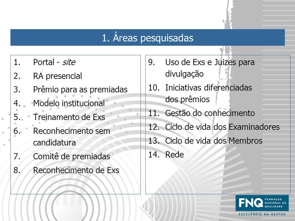 1. Áreas pesquisadas Portal - site RA presencial