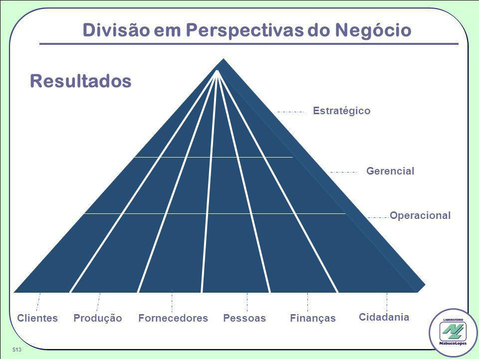 Divisão em Perspectivas do Negócio