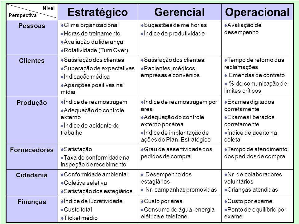 Operacional Gerencial Estratégico