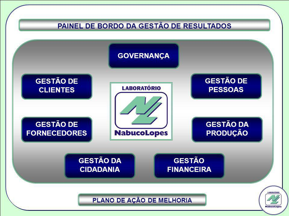 PAINEL DE BORDO DA GESTÃO DE RESULTADOS