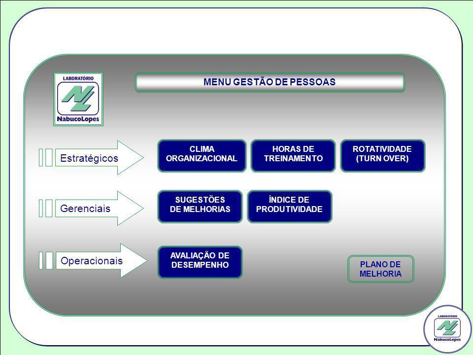 Estratégicos Gerenciais Operacionais MENU GESTÃO DE PESSOAS