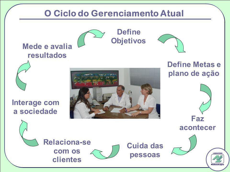O Ciclo do Gerenciamento Atual