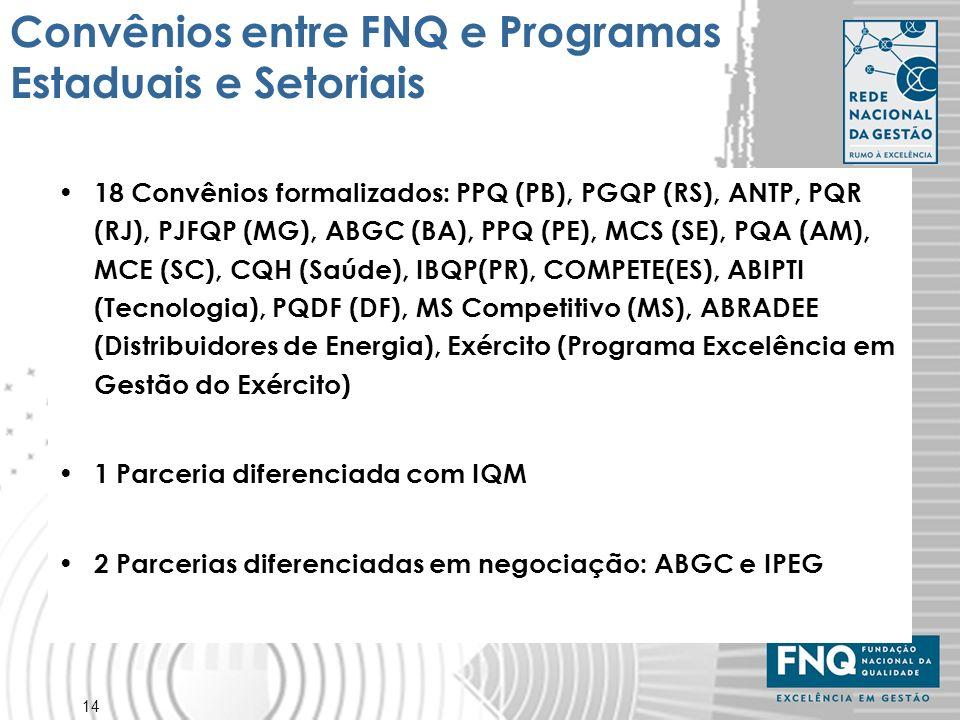 Convênios entre FNQ e Programas Estaduais e Setoriais