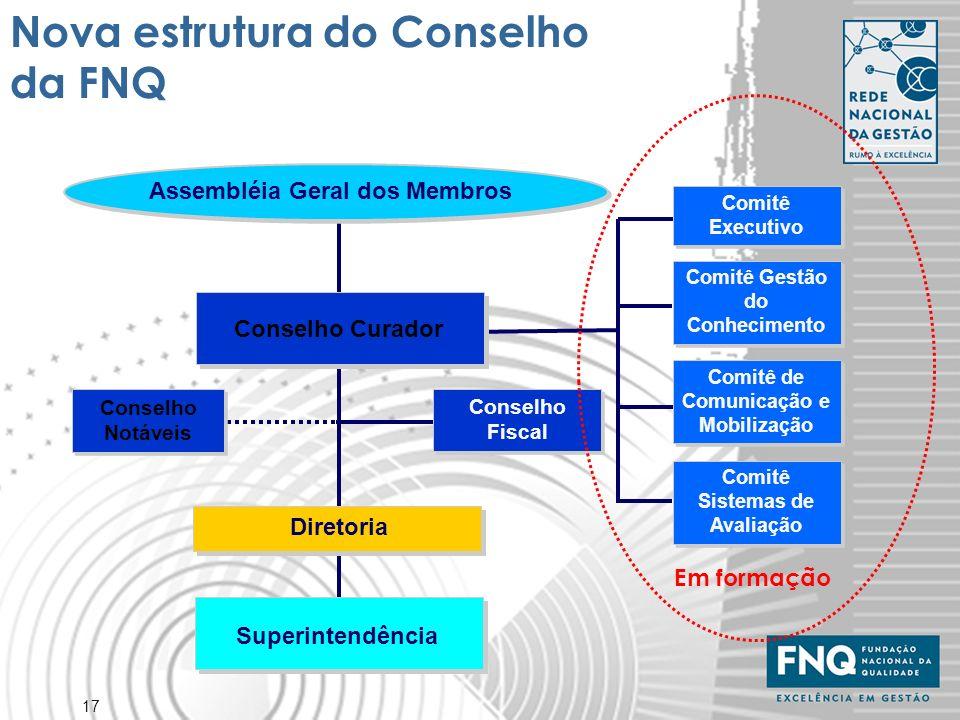 Nova estrutura do Conselho da FNQ