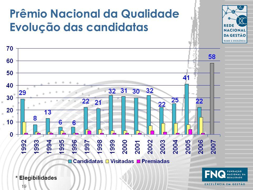 Prêmio Nacional da Qualidade Evolução das candidatas