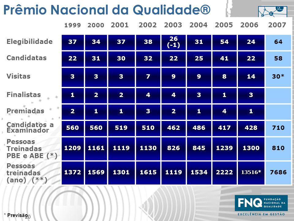 Prêmio Nacional da Qualidade®