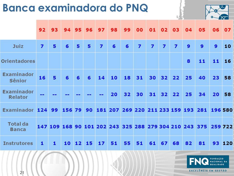 Banca examinadora do PNQ
