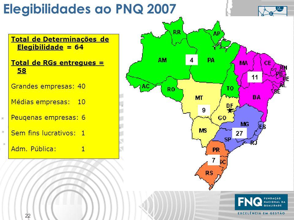 Elegibilidades ao PNQ 2007 Total de Determinações de Elegibilidade = 64. Total de RGs entregues = 58.