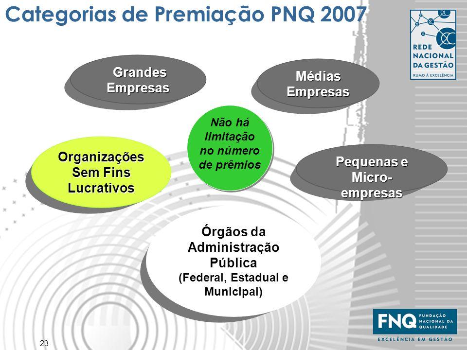 Categorias de Premiação PNQ 2007
