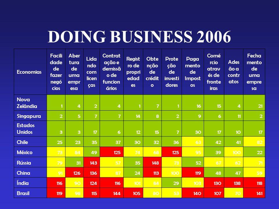 DOING BUSINESS 2006 Economias Facilidade de fazer negócios