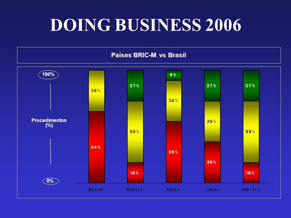 Países BRIC-M vs Brasil