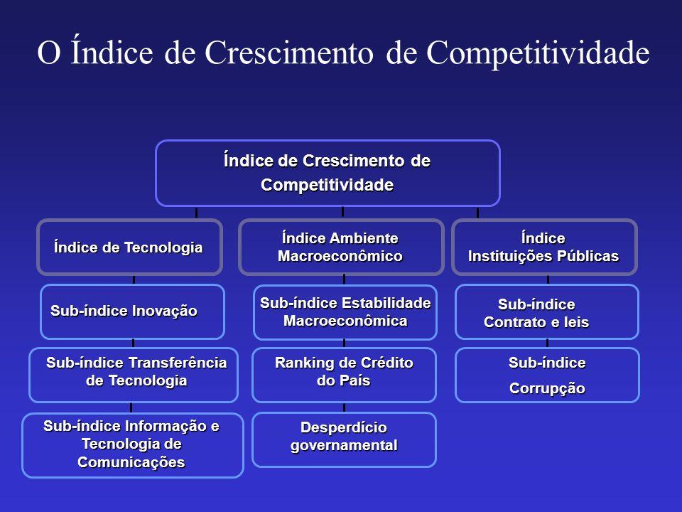 O Índice de Crescimento de Competitividade