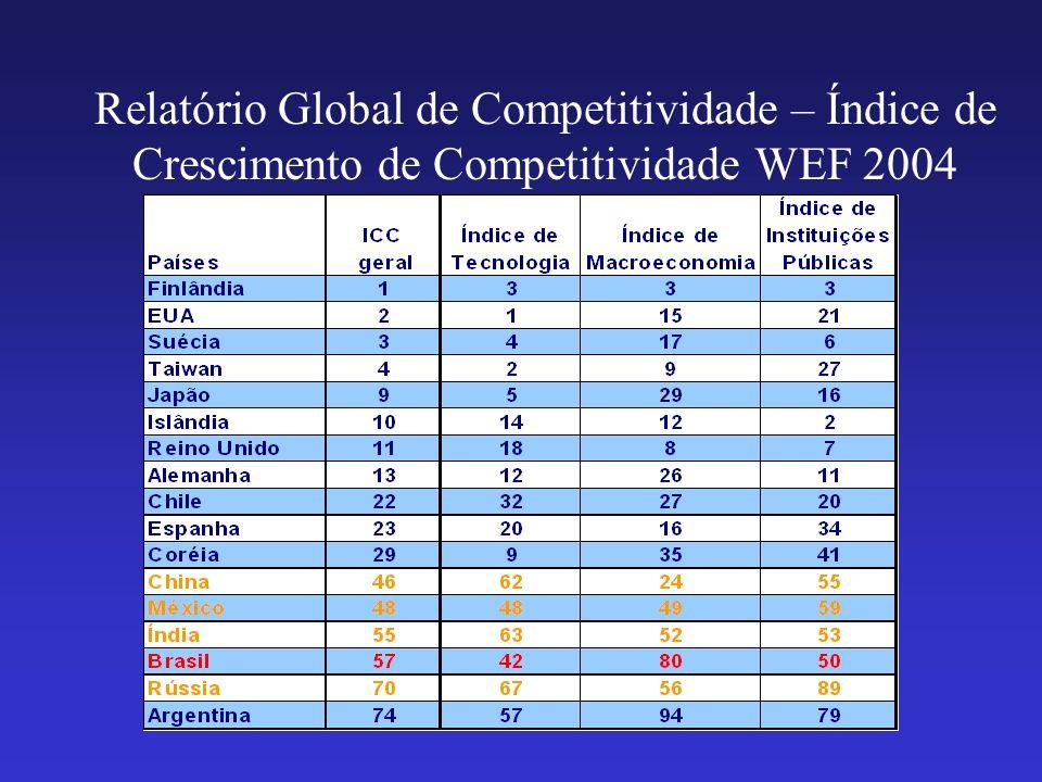 Relatório Global de Competitividade – Índice de Crescimento de Competitividade WEF 2004