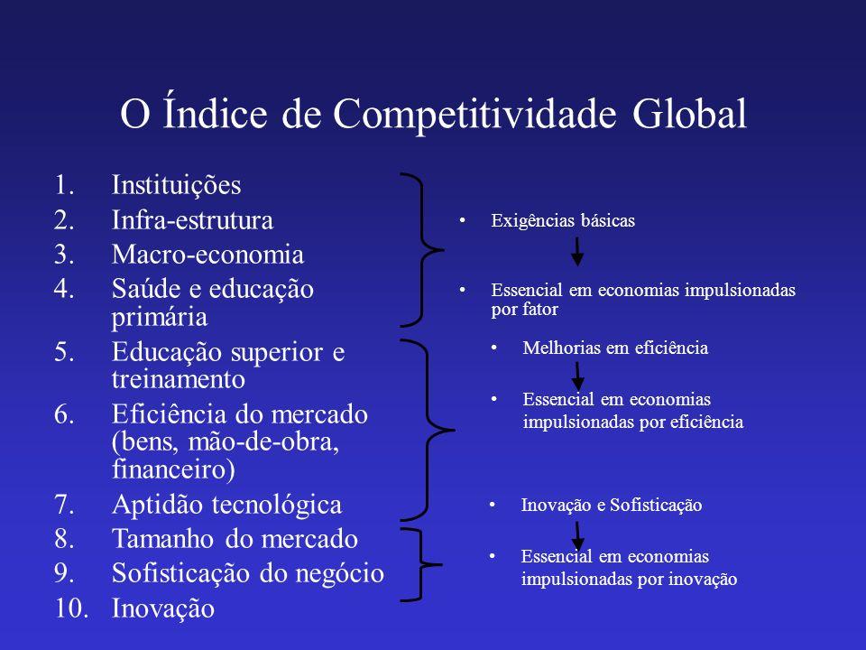 O Índice de Competitividade Global