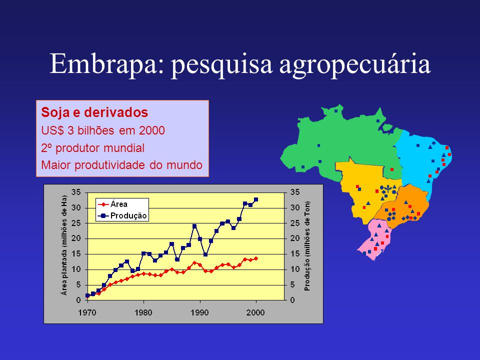 Embrapa: pesquisa agropecuária