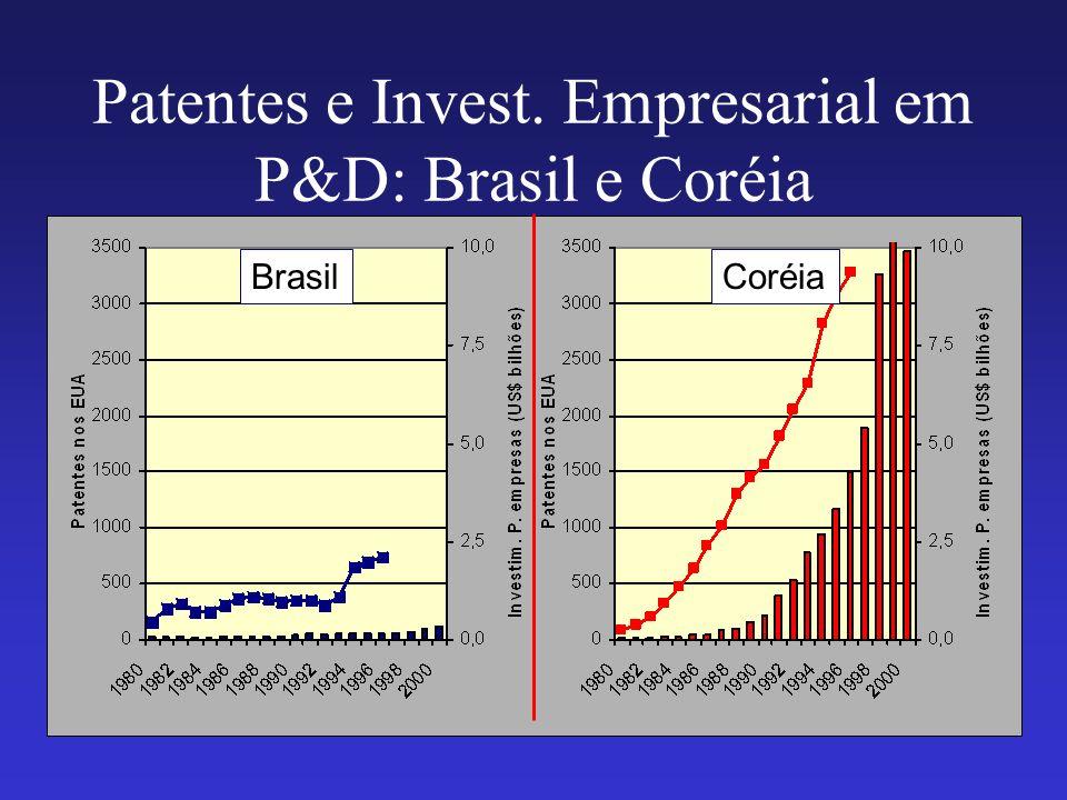 Patentes e Invest. Empresarial em P&D: Brasil e Coréia