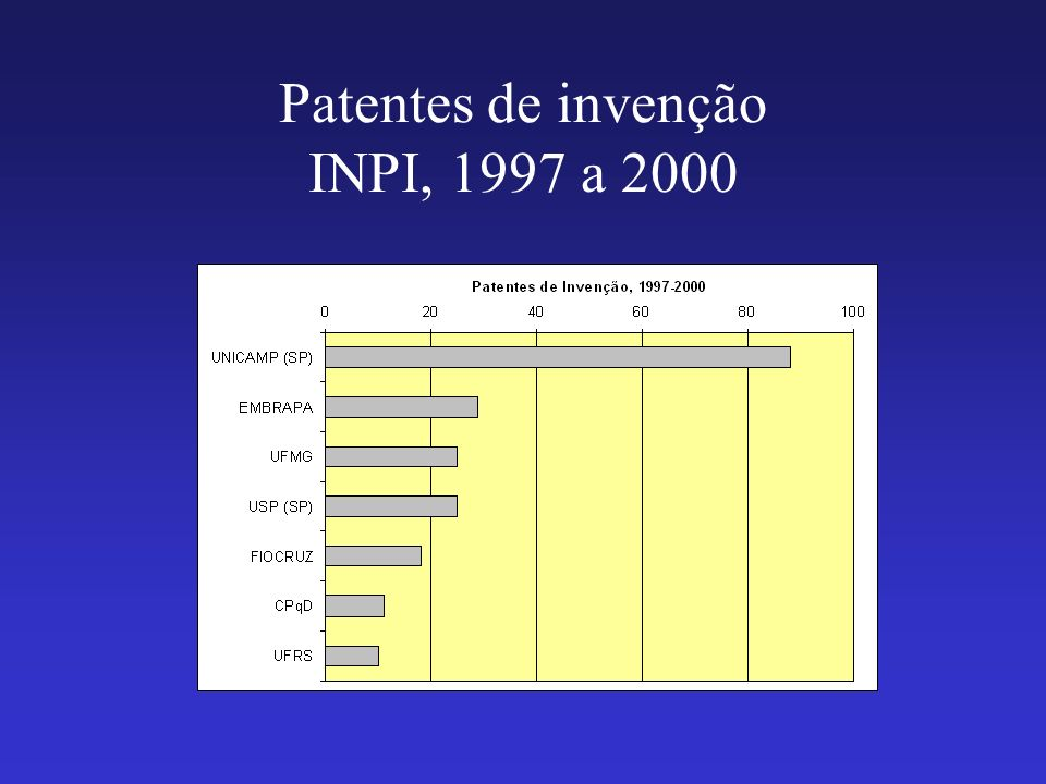 Patentes de invenção INPI, 1997 a 2000