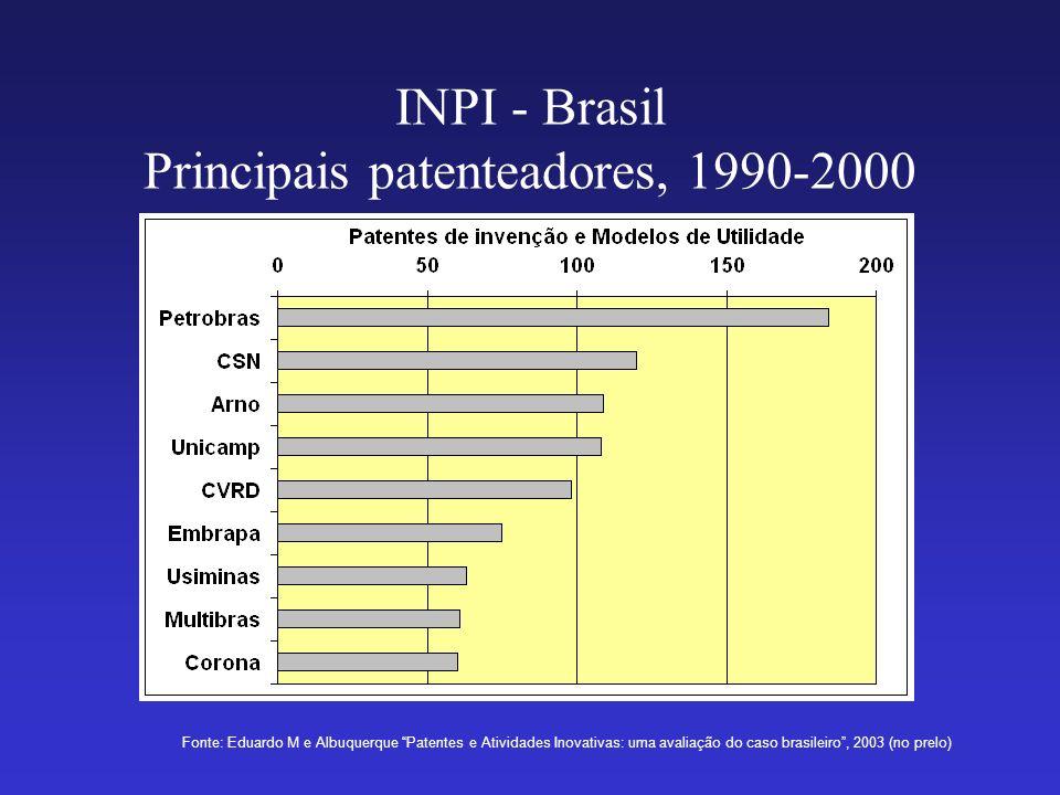 INPI - Brasil Principais patenteadores, 1990-2000