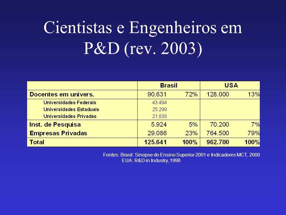 Cientistas e Engenheiros em P&D (rev. 2003)