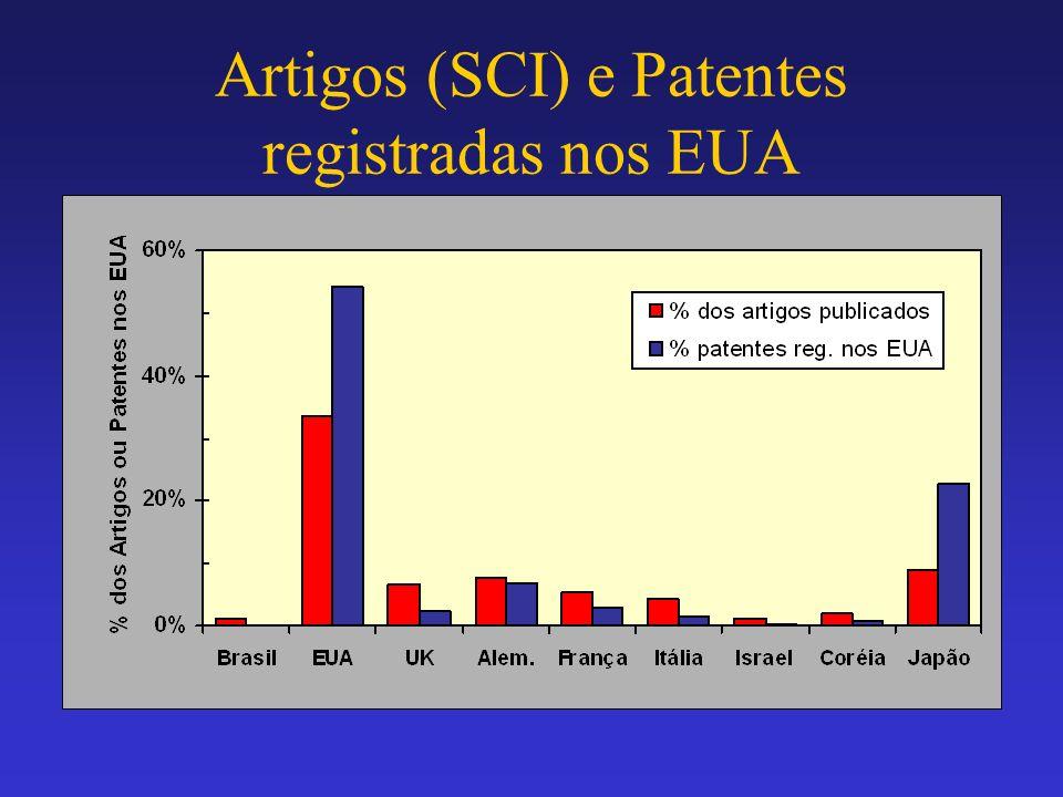 Artigos (SCI) e Patentes registradas nos EUA