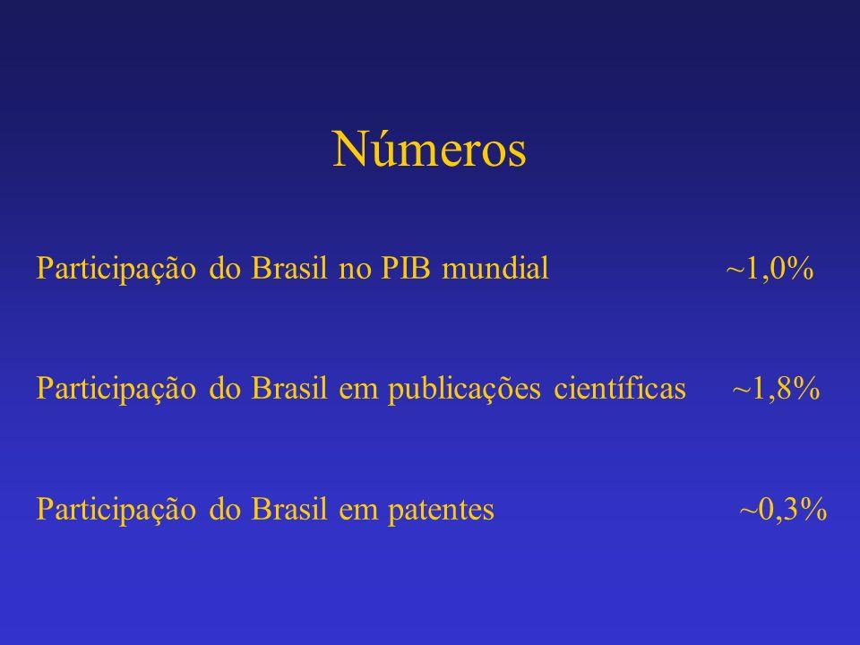 Números Participação do Brasil no PIB mundial ~1,0%