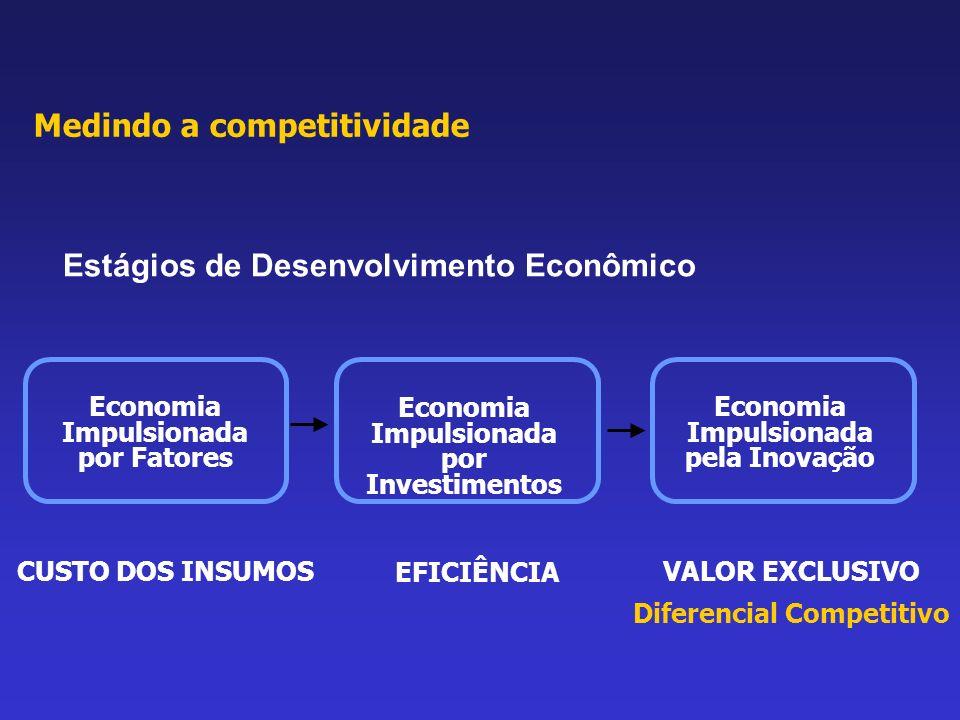 Medindo a competitividade
