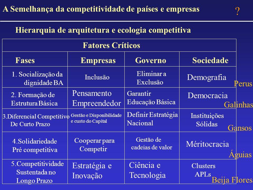 A Semelhança da competitividade de países e empresas