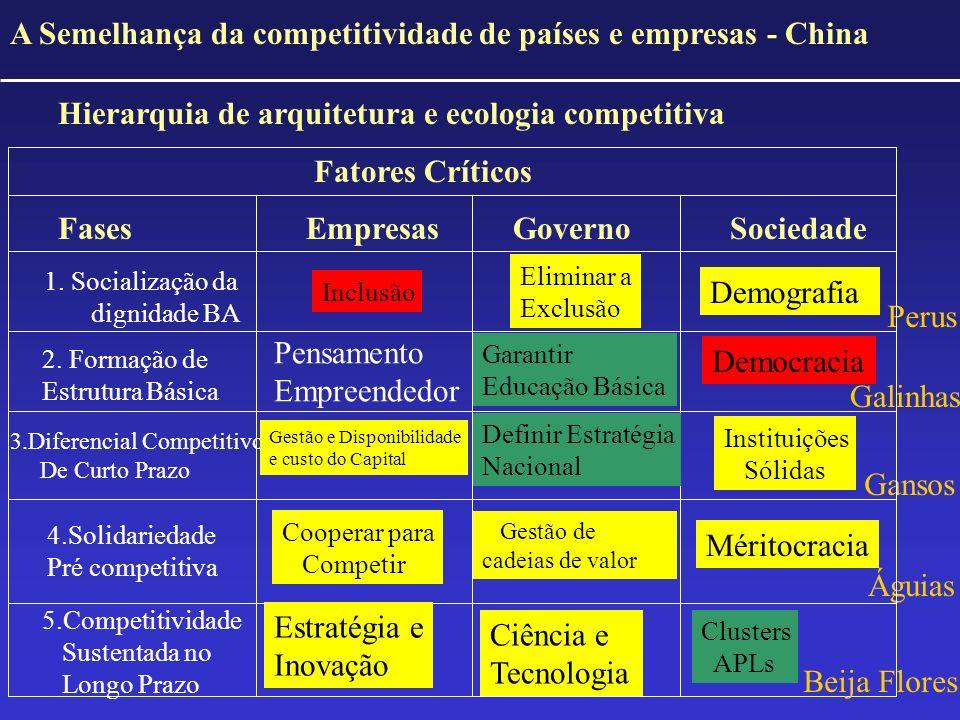 A Semelhança da competitividade de países e empresas - China
