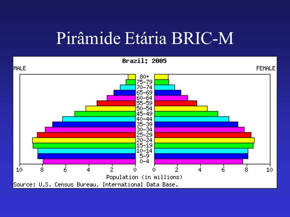 Pirâmide Etária BRIC-M