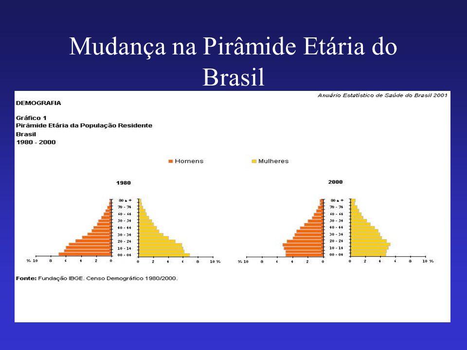 Mudança na Pirâmide Etária do Brasil