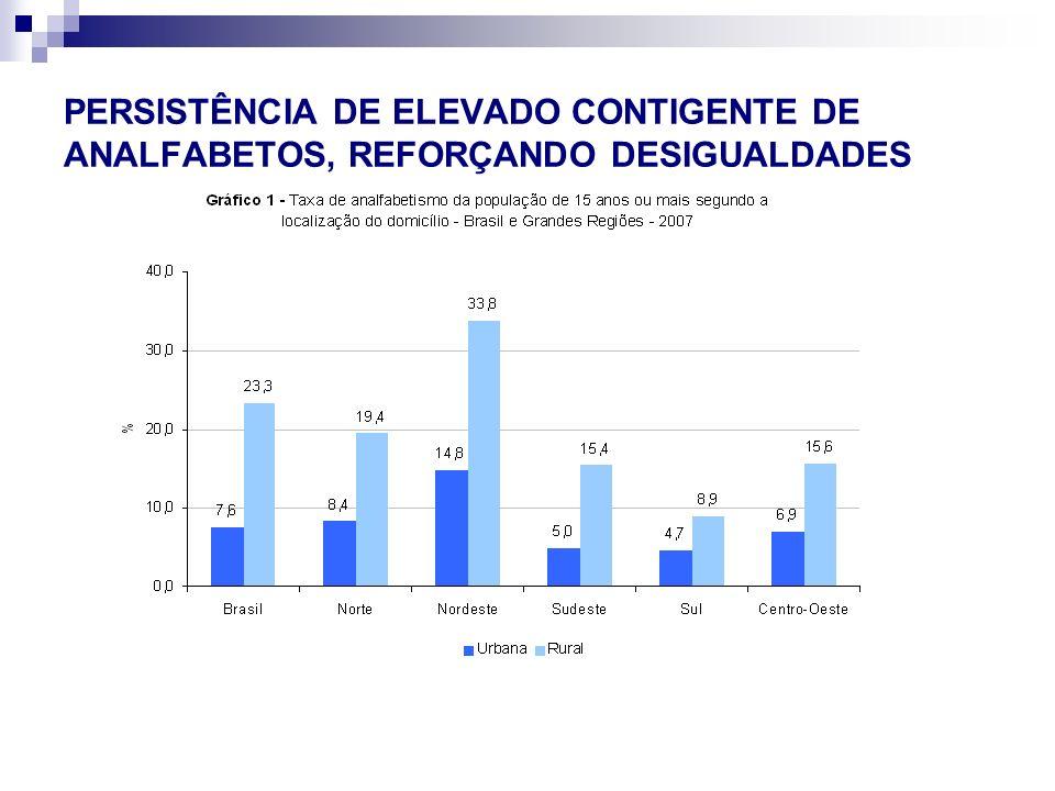 PERSISTÊNCIA DE ELEVADO CONTIGENTE DE ANALFABETOS, REFORÇANDO DESIGUALDADES