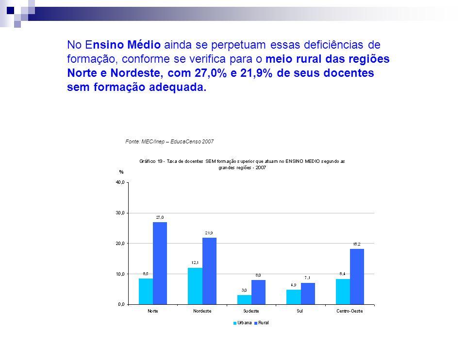 No Ensino Médio ainda se perpetuam essas deficiências de formação, conforme se verifica para o meio rural das regiões Norte e Nordeste, com 27,0% e 21,9% de seus docentes sem formação adequada.