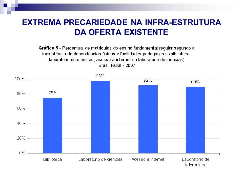 EXTREMA PRECARIEDADE NA INFRA-ESTRUTURA DA OFERTA EXISTENTE