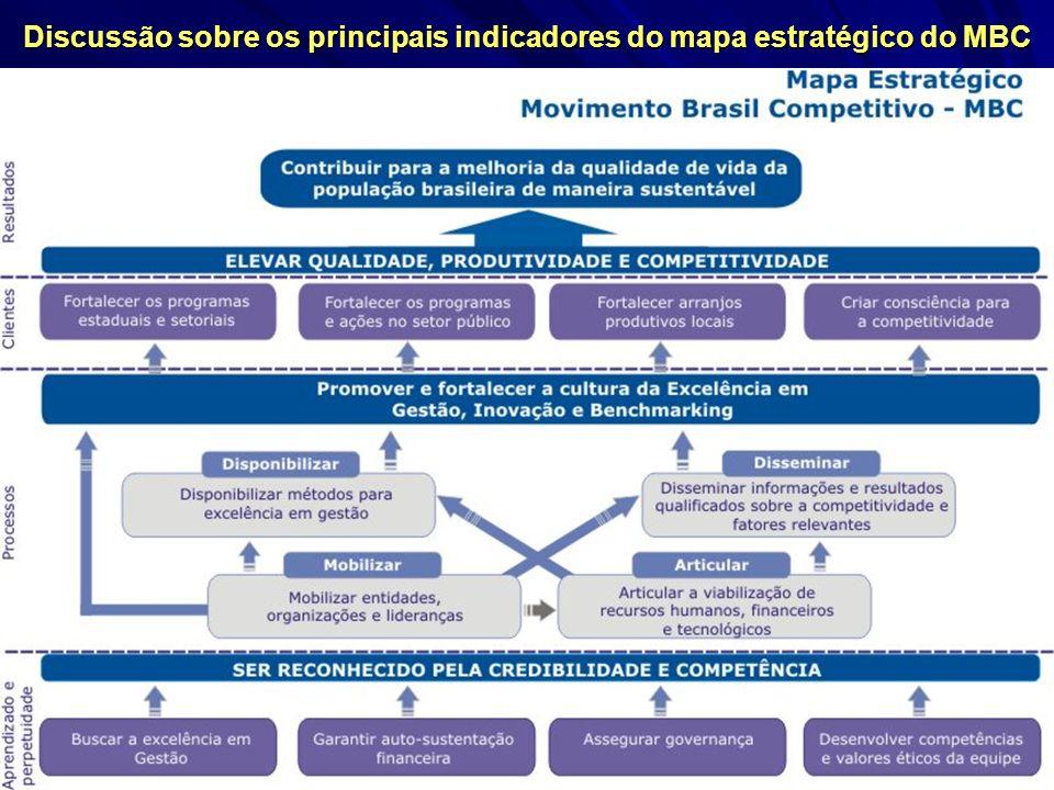 Discussão sobre os principais indicadores do mapa estratégico do MBC