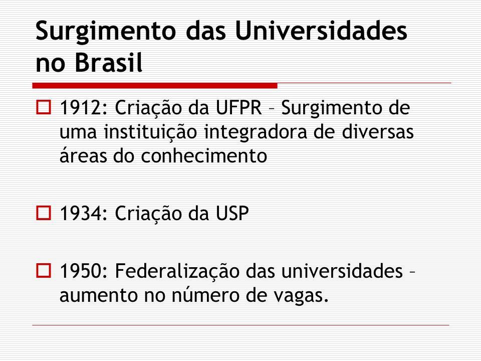Surgimento das Universidades no Brasil