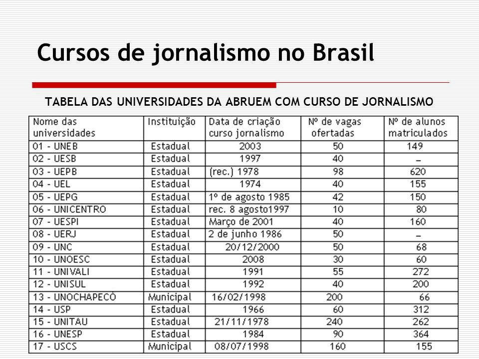 Cursos de jornalismo no Brasil