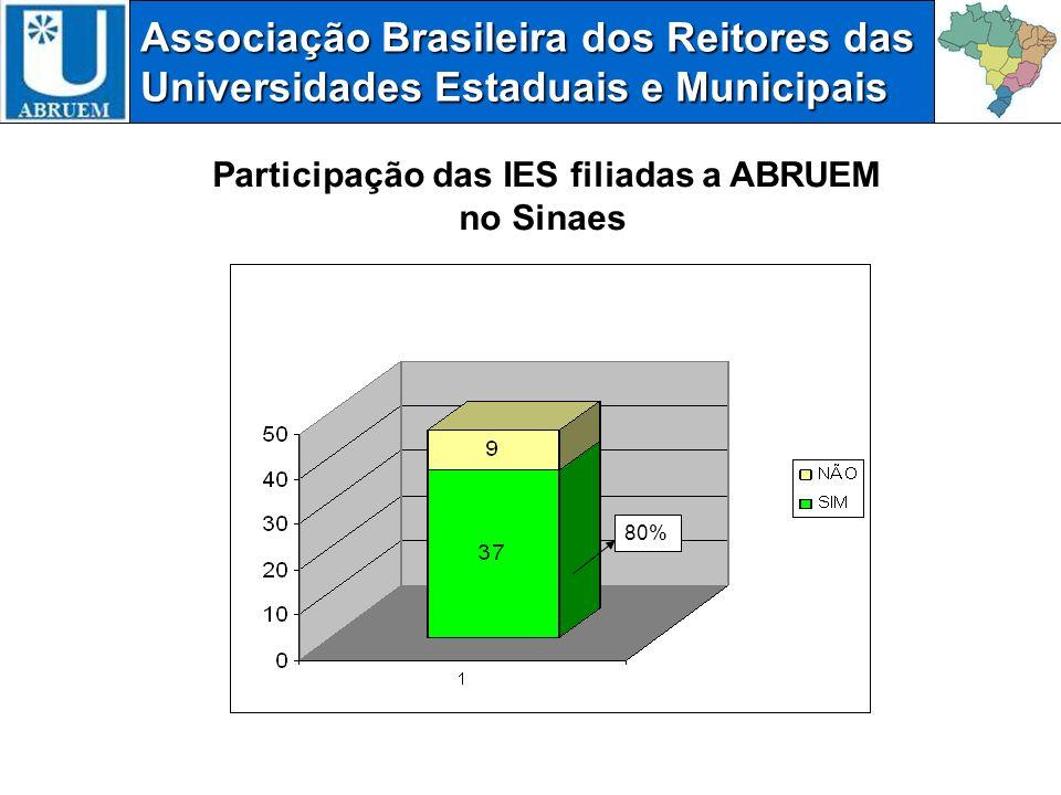 Participação das IES filiadas a ABRUEM