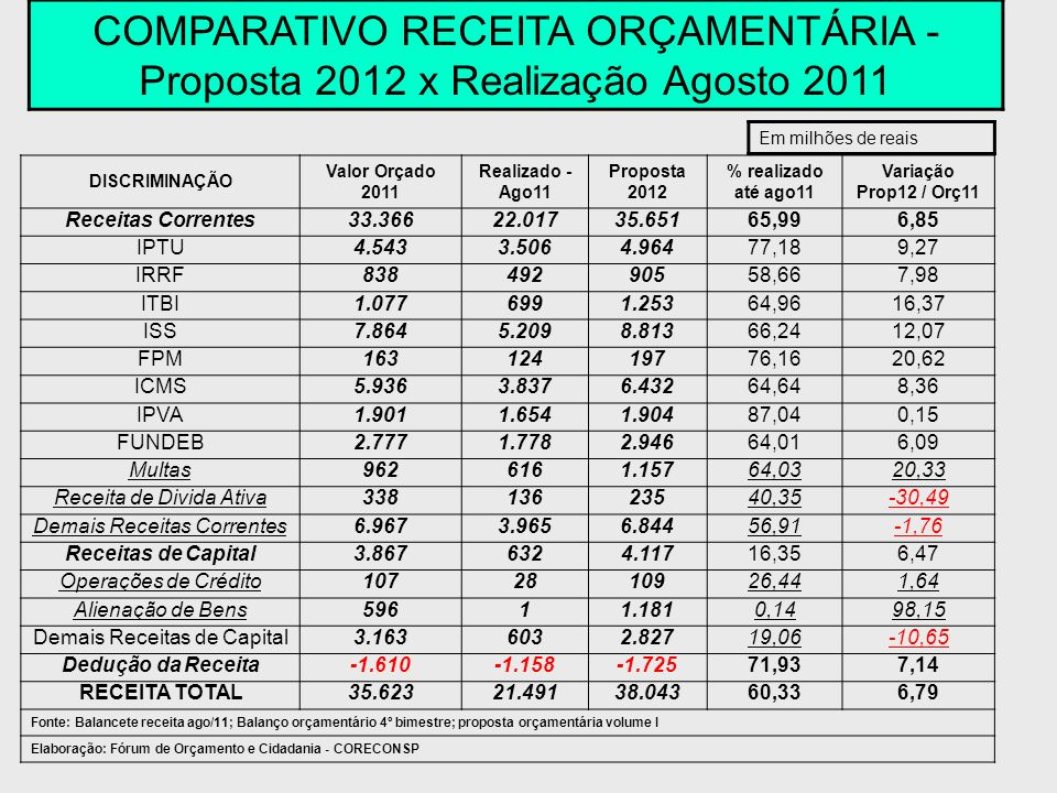 COMPARATIVO RECEITA ORÇAMENTÁRIA - Proposta 2012 x Realização Agosto 2011