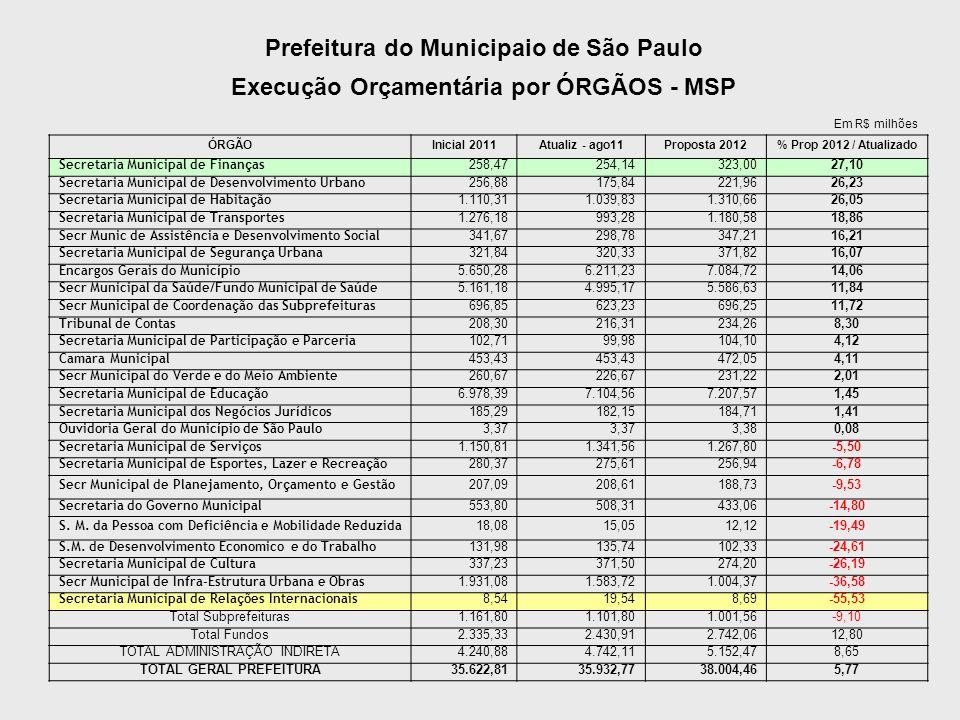 Prefeitura do Municipaio de São Paulo